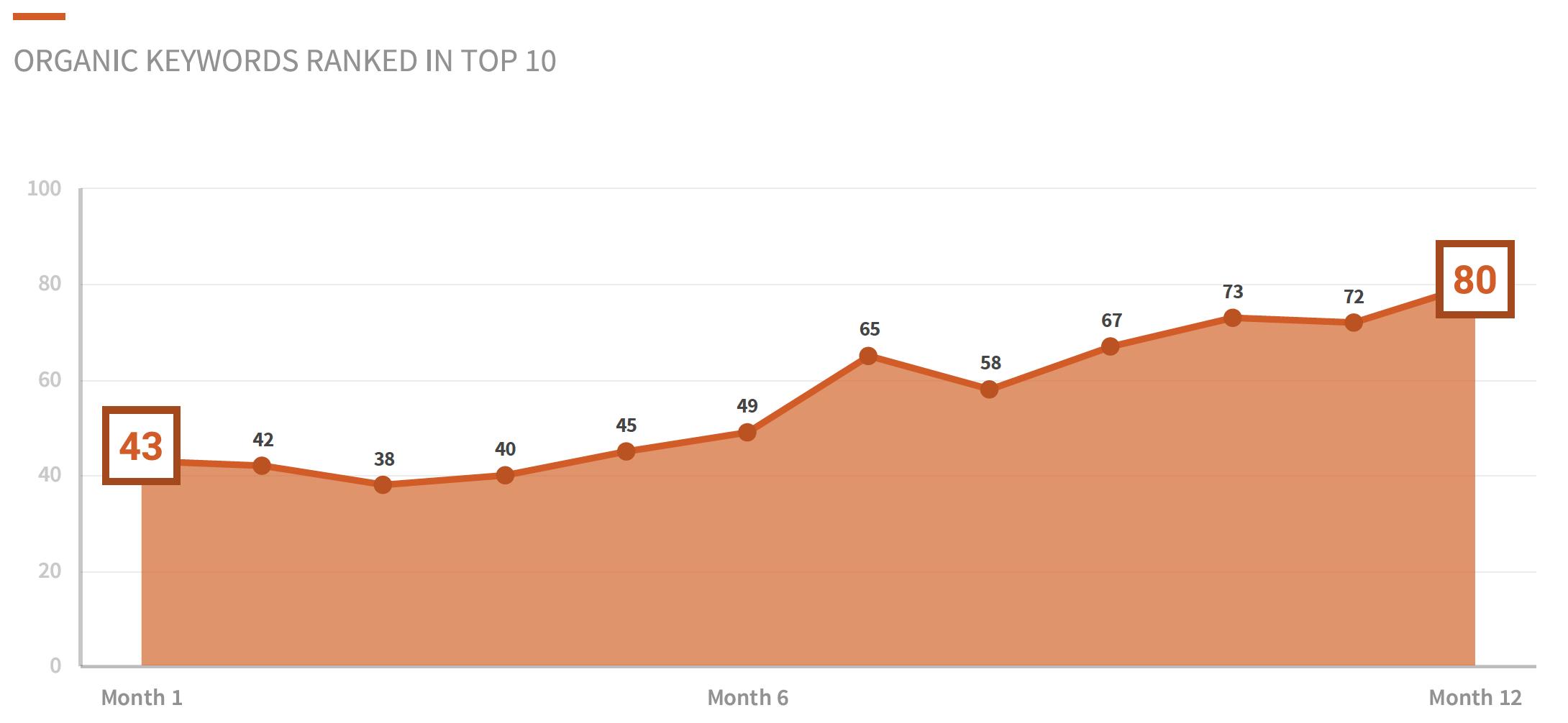 Keywords - Top 10 - digital marketing case study