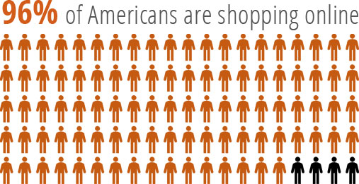 96% of Americans are shopping ecommerce websites