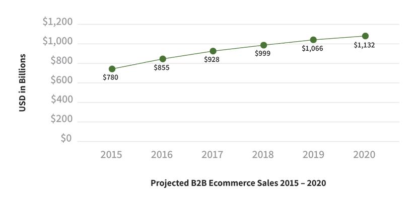 B2B website ecommerce growth chart