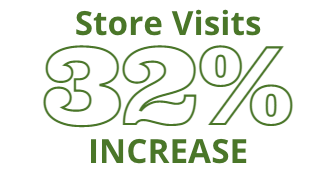 32.1% increase in store visits