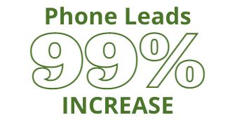 99.4% increase in phone call leads